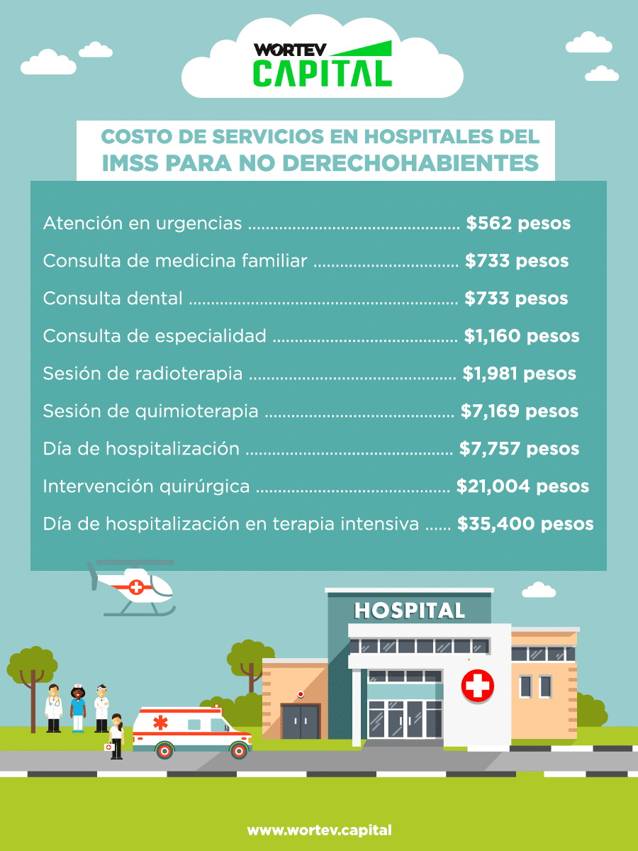 Emergencias médicas costos IMSS - wortev capital