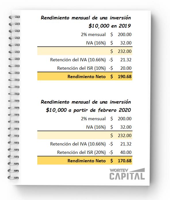 impuestos-wortev-capital-rendimientos-mexico-2020