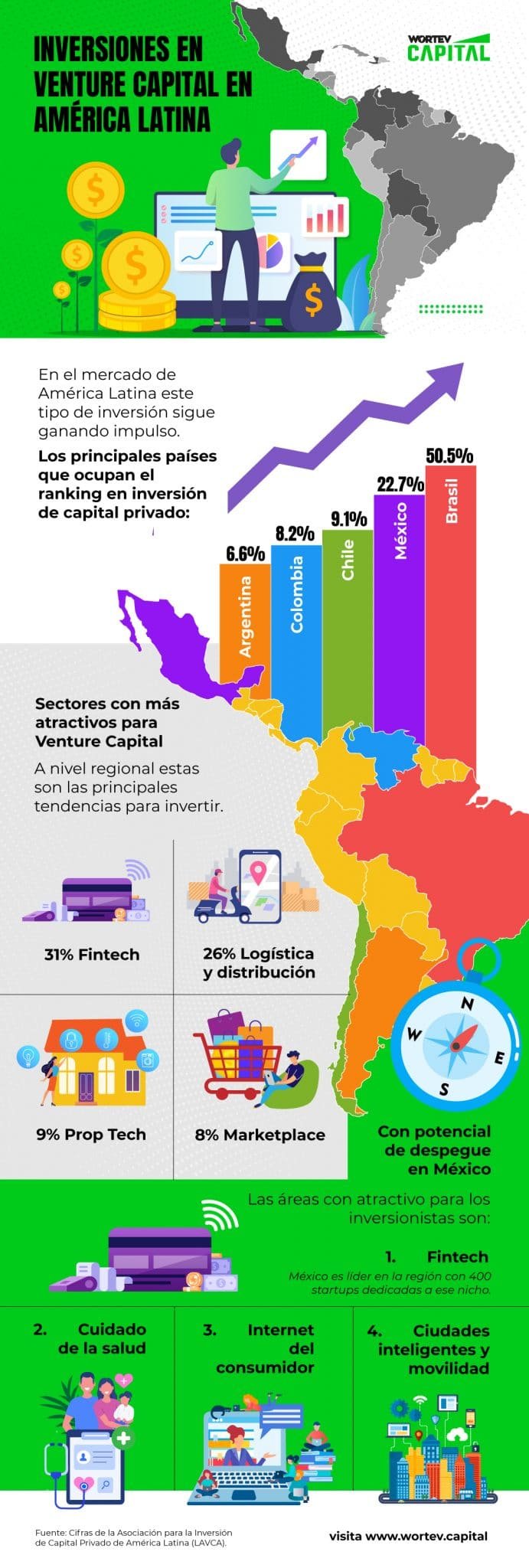 inversion-en-venture-capital-en-america-latina